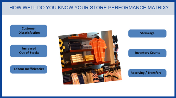 RFID Tacking - Apparel